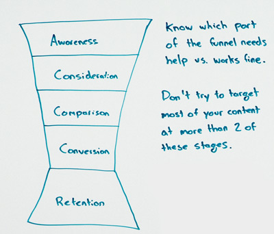 flanthiernadeau-guide-content-marketing-conversion-funnel